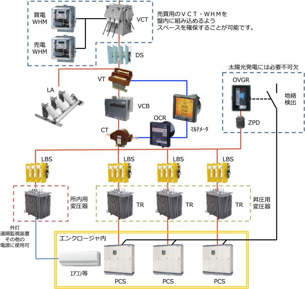 高圧系統連系盤